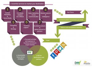7 essential services ©tmf dialogue marketing